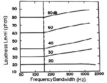 Fundamentals of Sound - Module 04