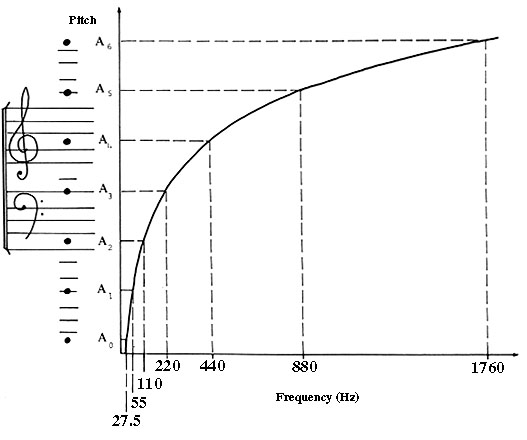 Introduction to Psychoacoustics - Module 05